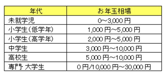otoshidama-souba